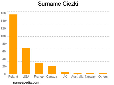 Surname Ciezki