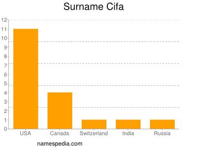 Surname Cifa