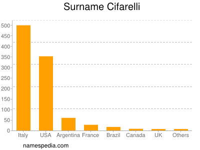 Surname Cifarelli