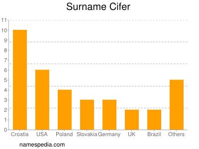 Surname Cifer