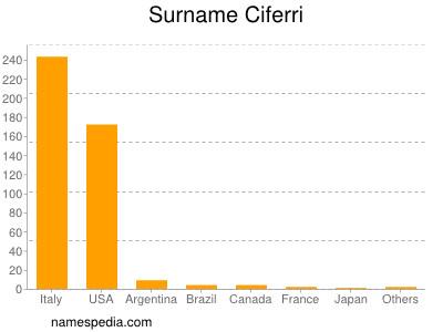 Surname Ciferri