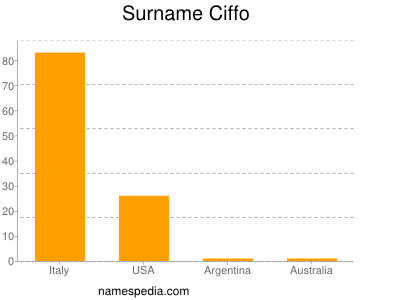 Surname Ciffo