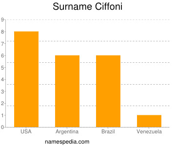 Surname Ciffoni