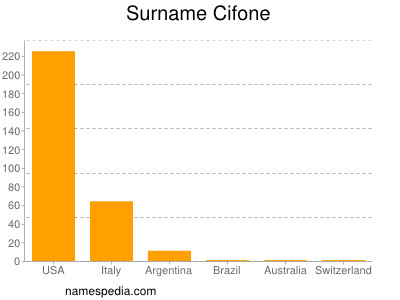 Surname Cifone