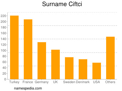 Surname Ciftci