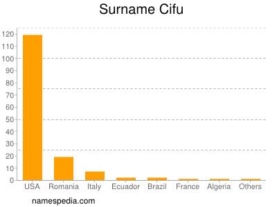 Surname Cifu