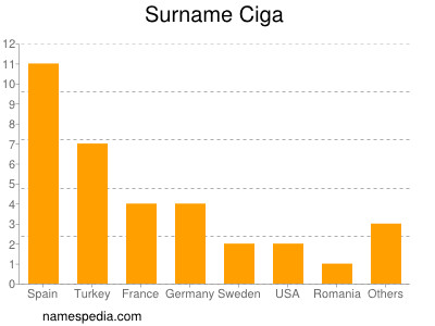 Surname Ciga