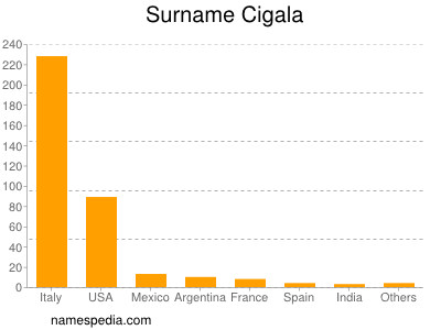 Surname Cigala