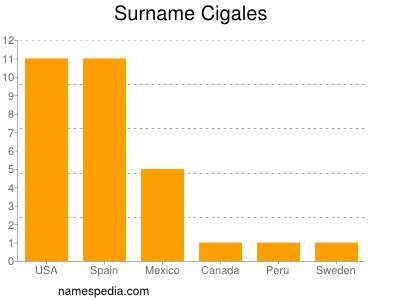 Surname Cigales