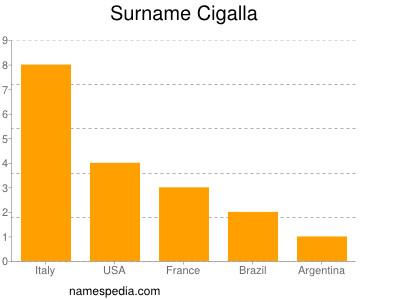 Surname Cigalla