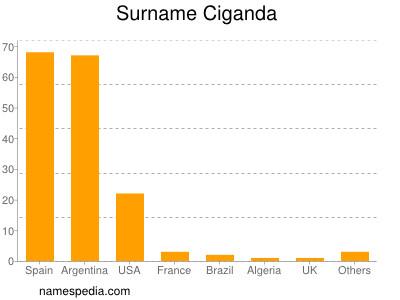 Surname Ciganda