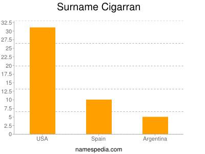 Surname Cigarran