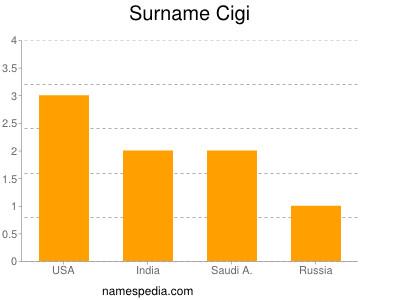 Surname Cigi