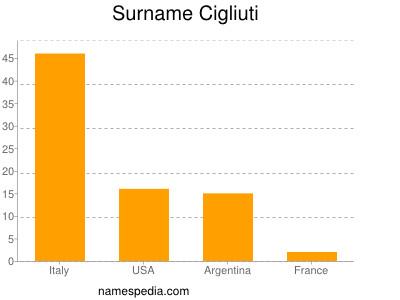Surname Cigliuti