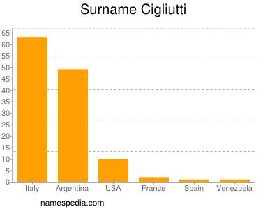 Surname Cigliutti
