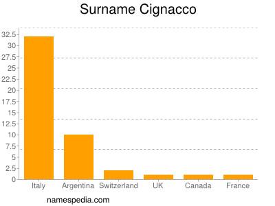 Surname Cignacco