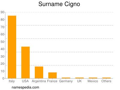 Surname Cigno