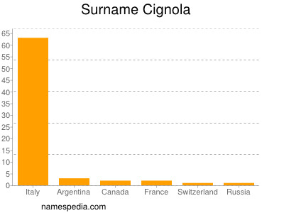 Surname Cignola