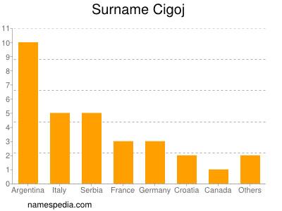 Surname Cigoj