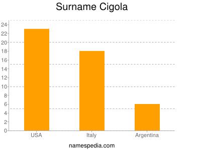 Surname Cigola