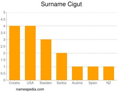Surname Cigut