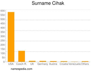 Surname Cihak