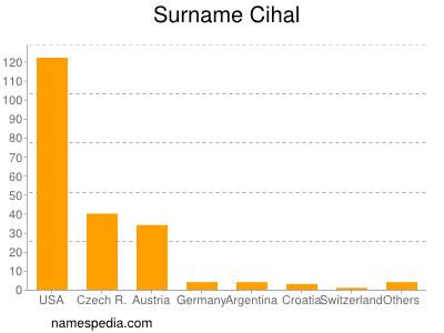 Surname Cihal