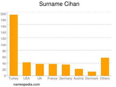 Surname Cihan