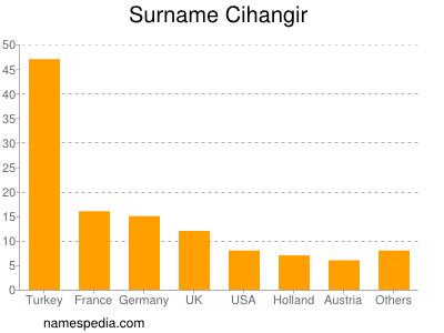 Surname Cihangir
