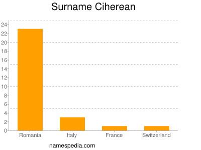 Surname Ciherean