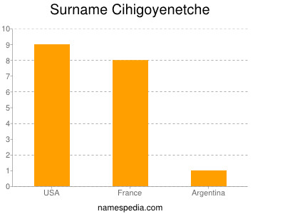 Surname Cihigoyenetche
