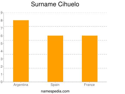 Surname Cihuelo