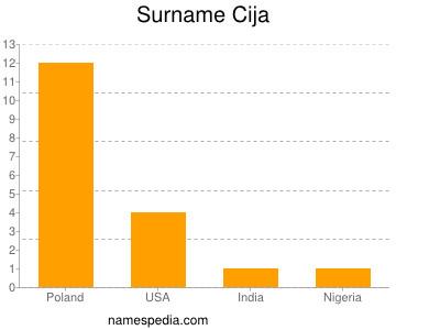 Surname Cija