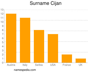 Surname Cijan