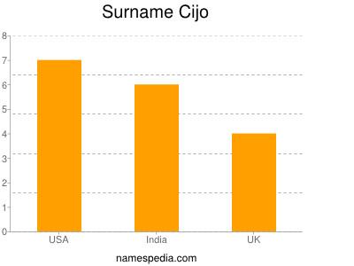 Surname Cijo