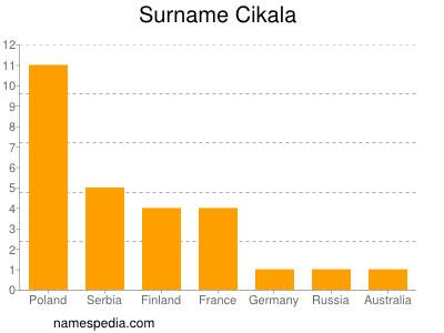 Surname Cikala