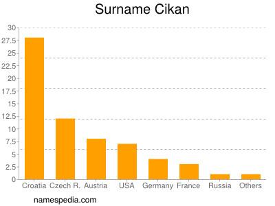 Surname Cikan
