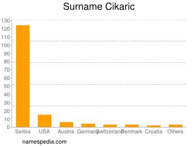 Surname Cikaric
