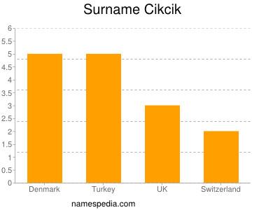 Surname Cikcik