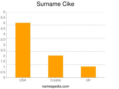 Surname Cike