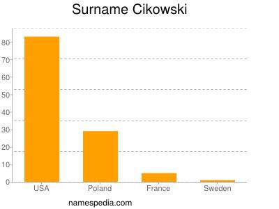 Surname Cikowski