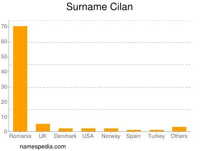 Surname Cilan