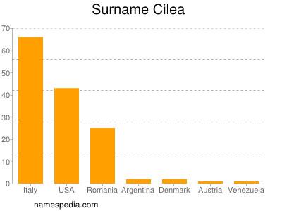 Surname Cilea