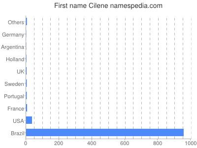 Given name Cilene