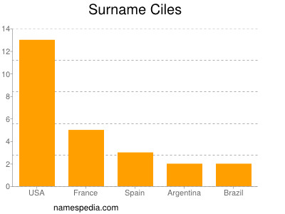 Surname Ciles