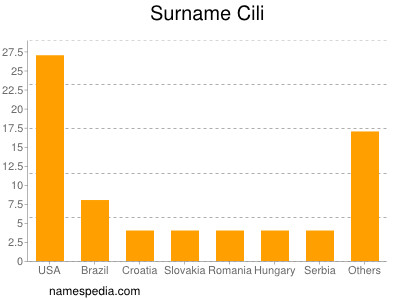Surname Cili
