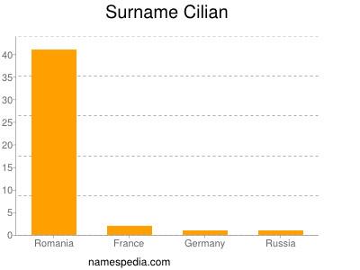Surname Cilian