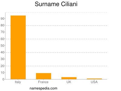 Surname Ciliani
