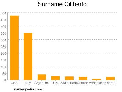 Surname Ciliberto
