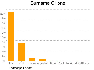 Surname Cilione